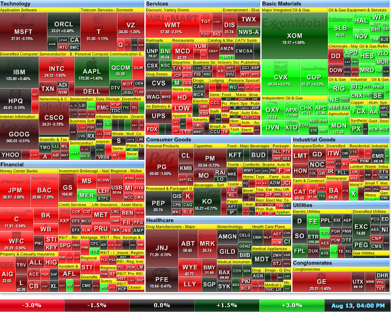 Happy/Unhappy Sectors Today.