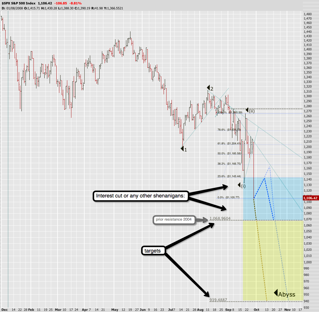 SPX targets and variations in paths.