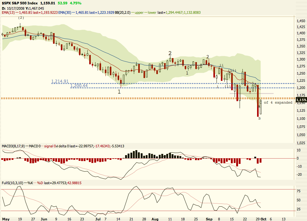Daily $SPX chart...