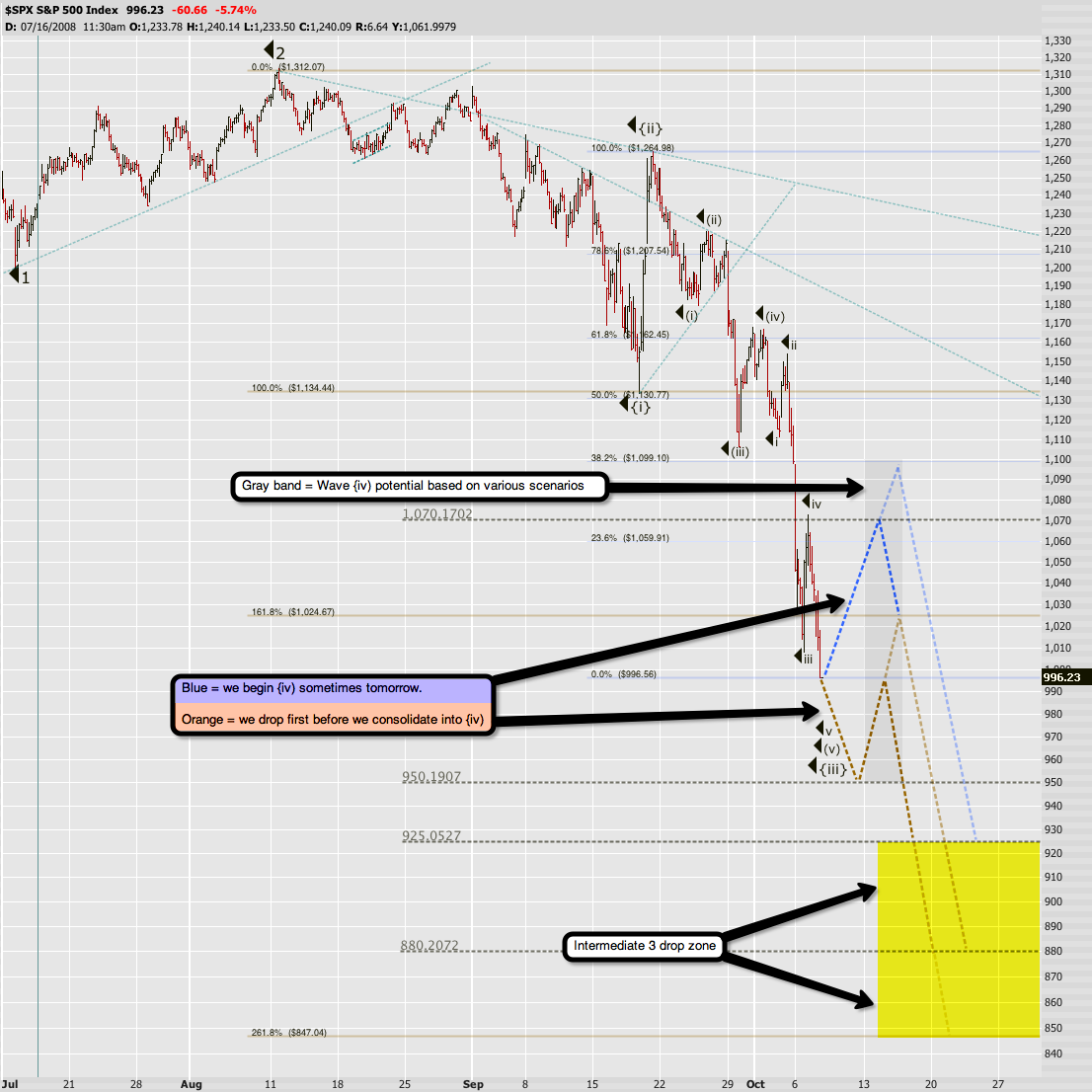 Approximate SPX wave count plus projections.