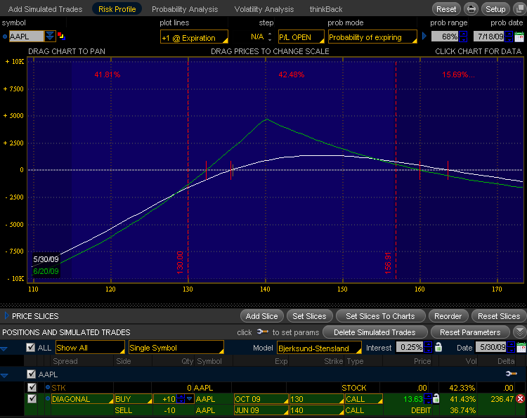 Diagonal spreads options trading