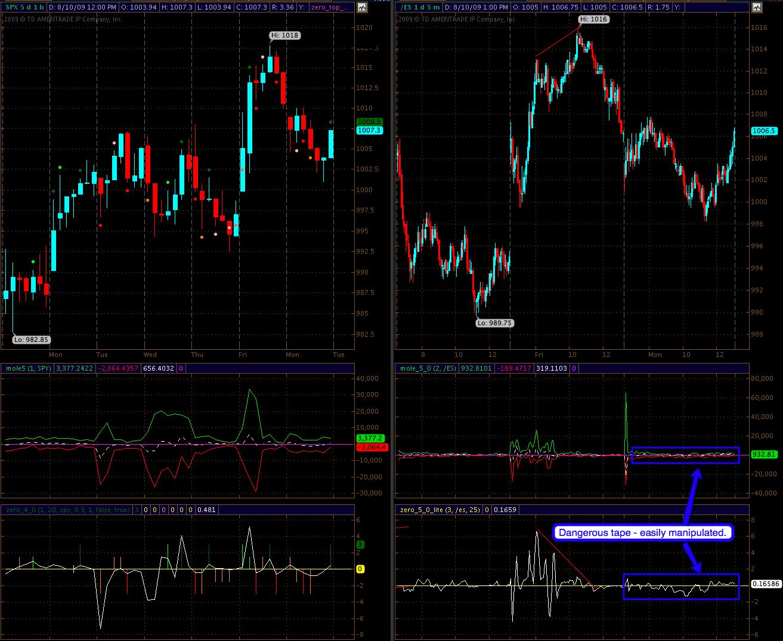 Sine wave trading system