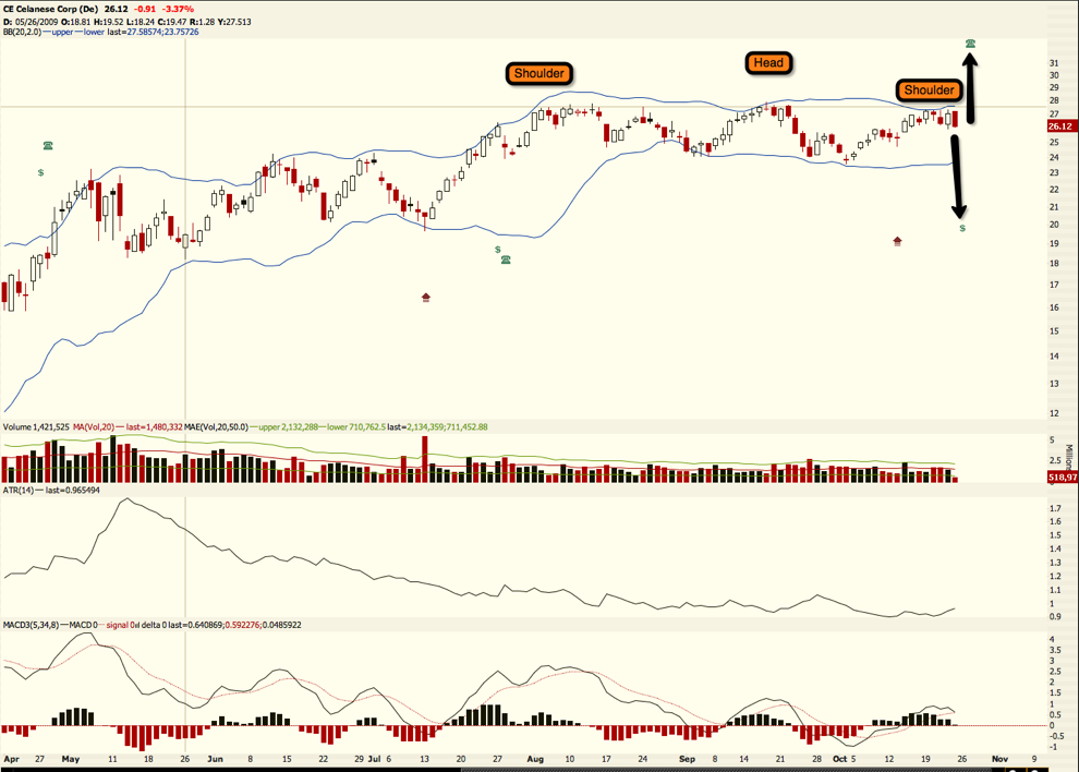 CE triple top (or h/s top) and engulfing candle.