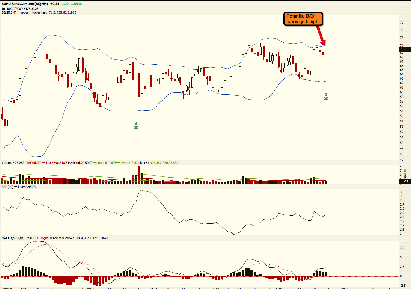 SOHU potential flag break-out