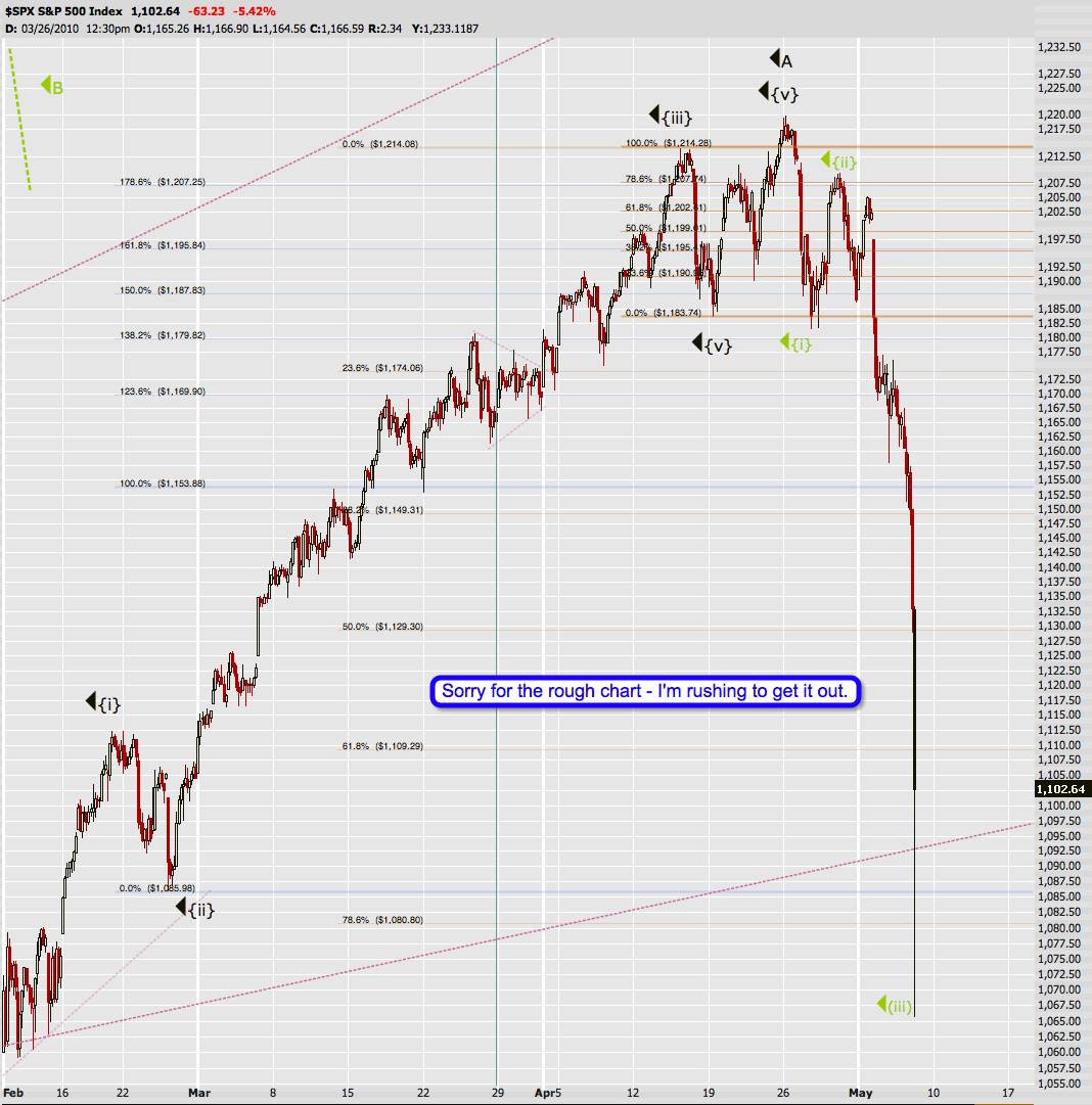 Bill Williams Forex Trading Indicators Pack