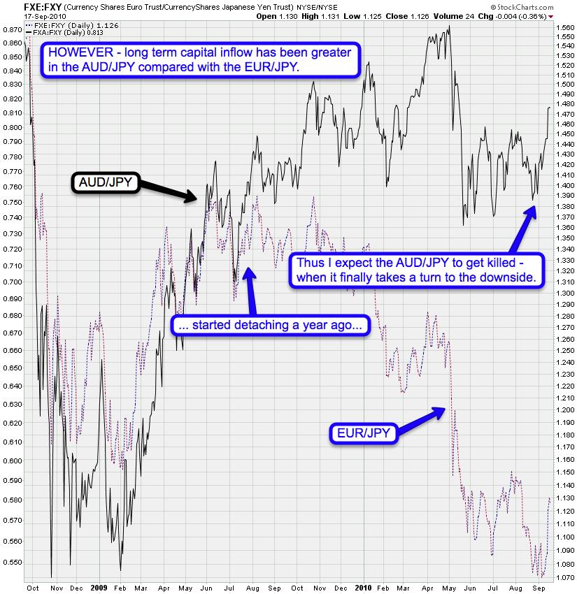 Australian Dollar to Japanese Yen - Convert Compare Save