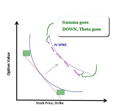 Theta positive options trading yahoo