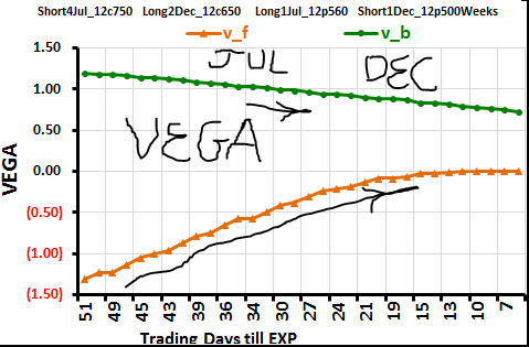 Vega in stock options