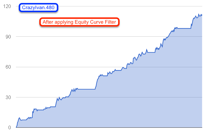 Forex equity curve