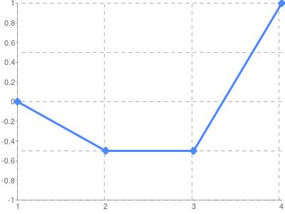 2014-09-22_EURUSD_fractal_graph