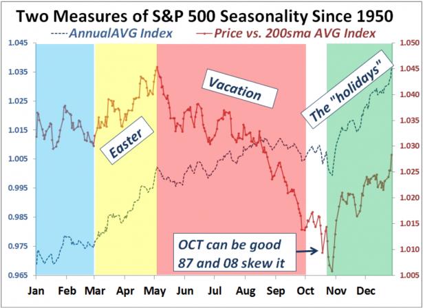 2011-06-05_AVG_seasonality