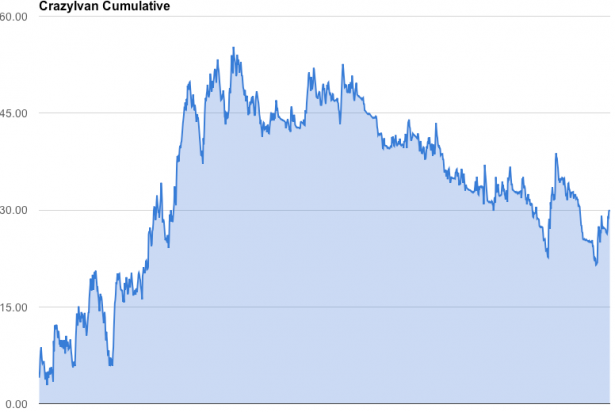 2014-10-01_CI_results