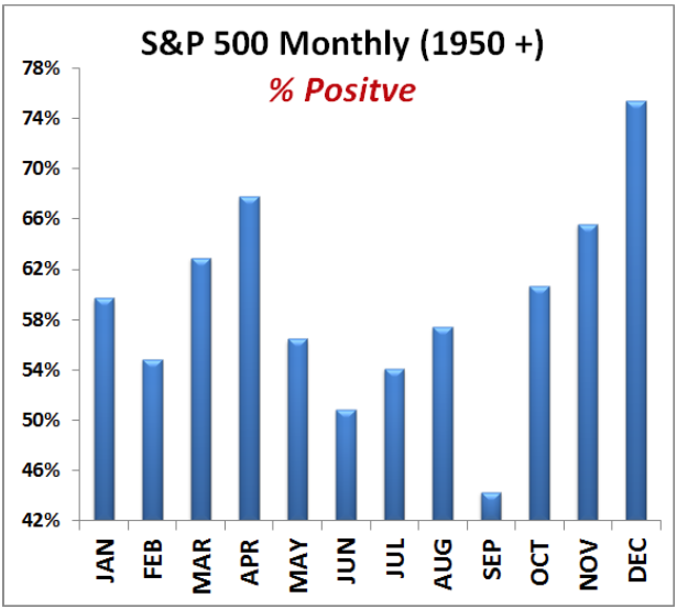S&P_percent_positive_monthly