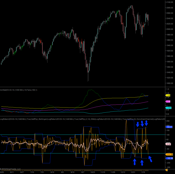 2015-01-27_spoos_volatility