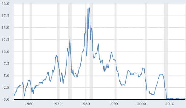 2015-09-17_federal_funds_rate