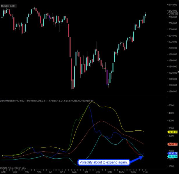 2015-11-04_SPX_volatility