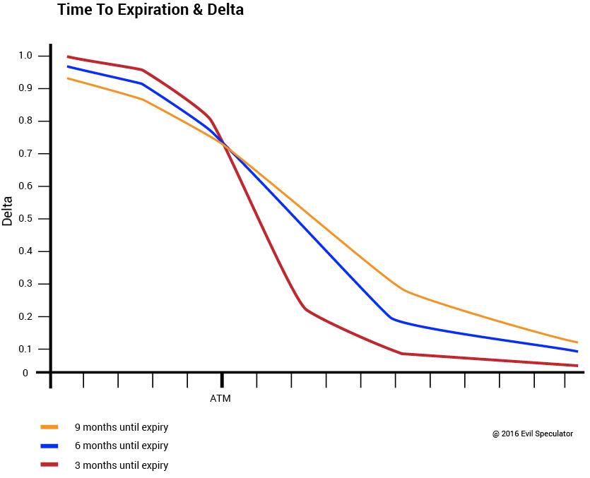 option_delta_expiration