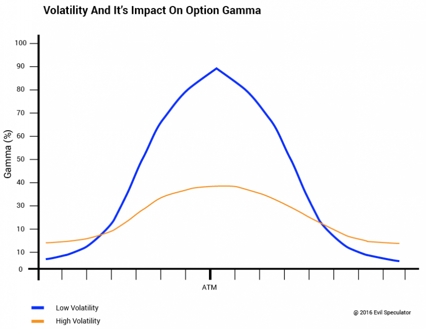 option_gamma_volatility