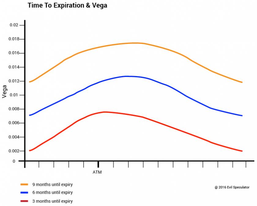 option_vega_expiration