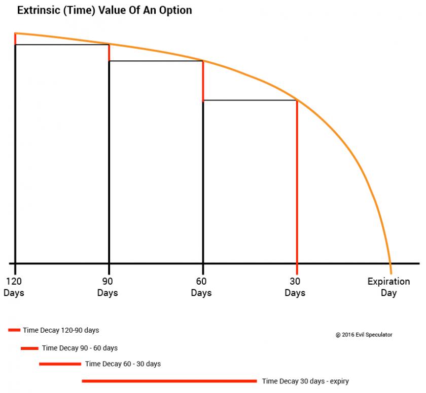 options_tutorial_theta_burn