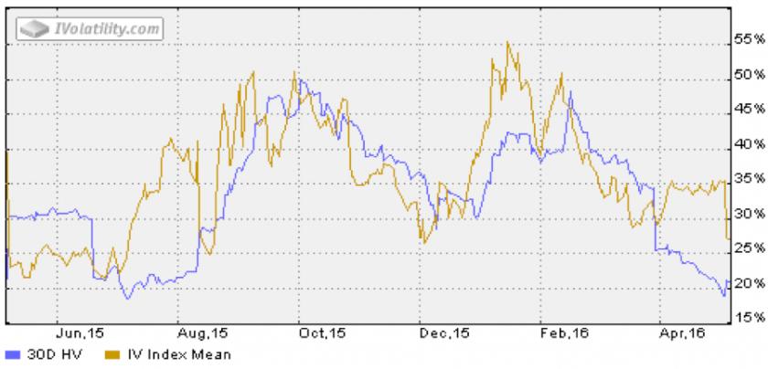 2016-05-09_BABA_volatility