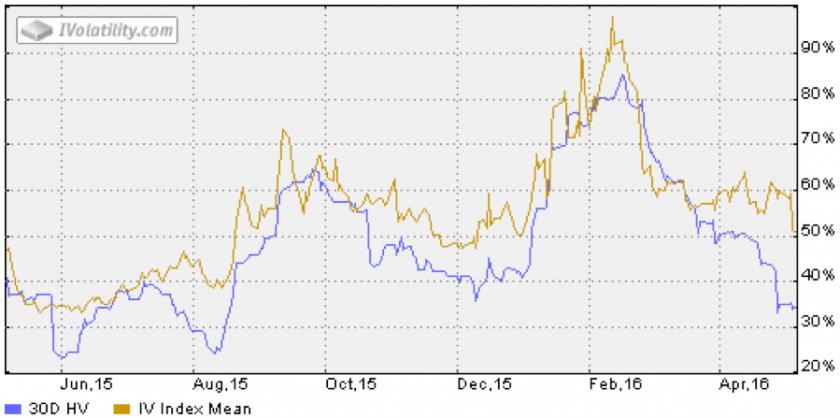 2016-05-09_MBLY_volatility