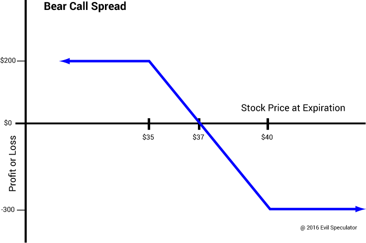 bear_call_spread