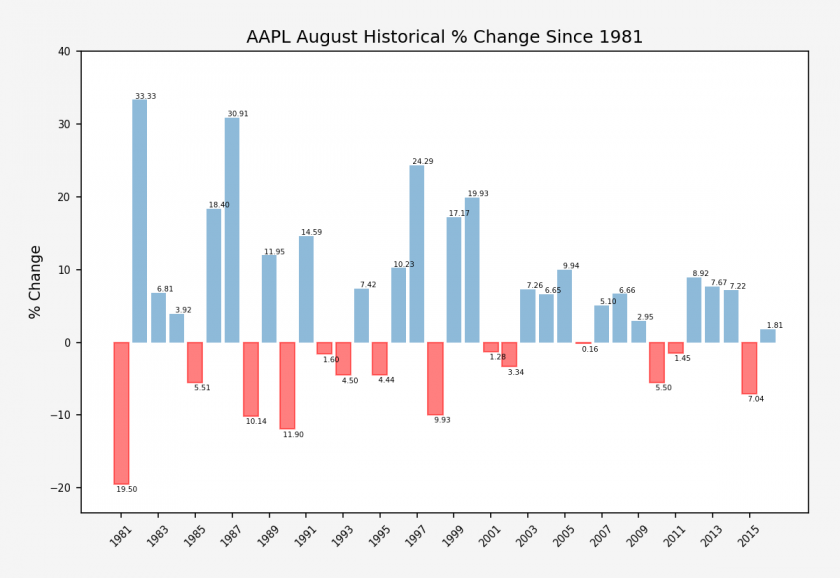 AAPL_August_historical_performance_stats
