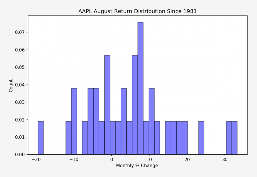 AAPL_August_monthly_return_stats