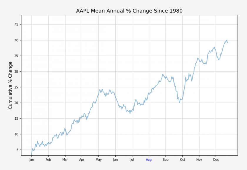 AAPL_annual_cumulative_stats
