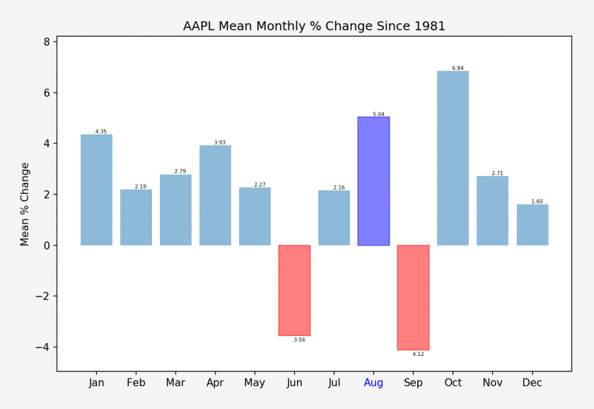 AAPL_monthly_change_stats