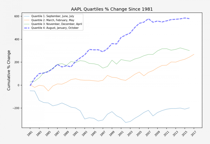 AAPL_monthly_quantile_stats