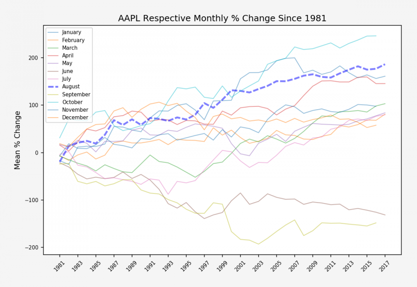 AAPL_monthly_respective_monthly_stats