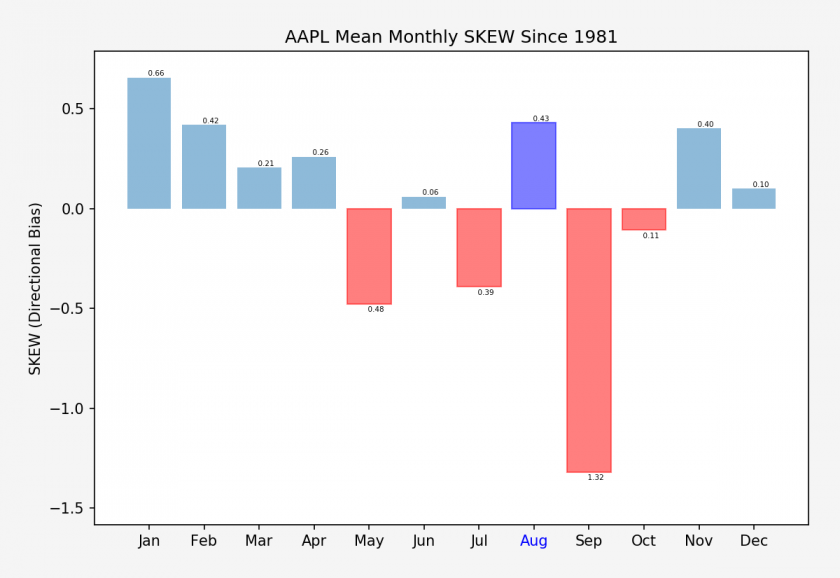 AAPL_monthly_skew_stats