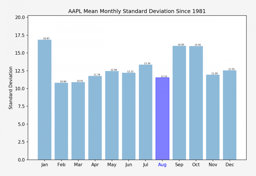 AAPL_monthly_stdev_stats