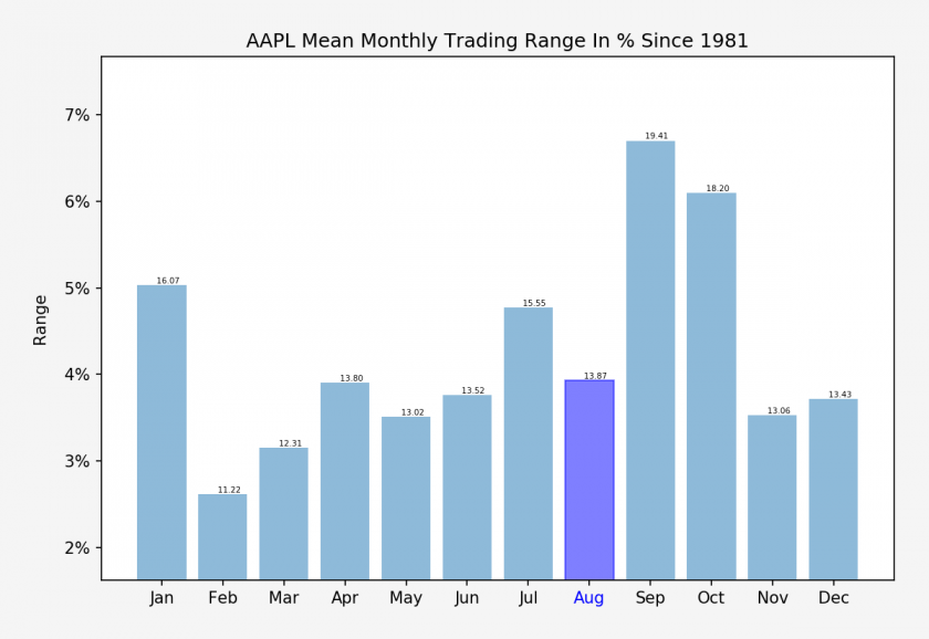 AAPL_monthly_trading_range