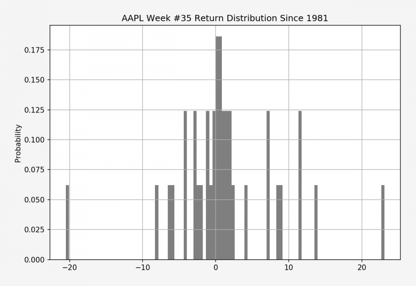 AAPL_week_num_35_histogram