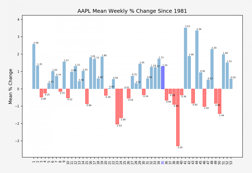 AAPL_weekly_change_stats