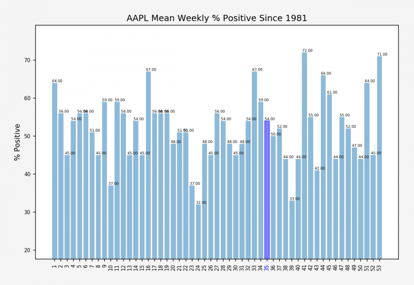 AAPL_weekly_percent_positive_stats
