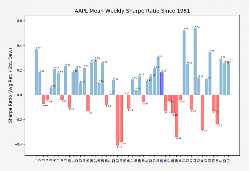 AAPL_weekly_sharpe_stats