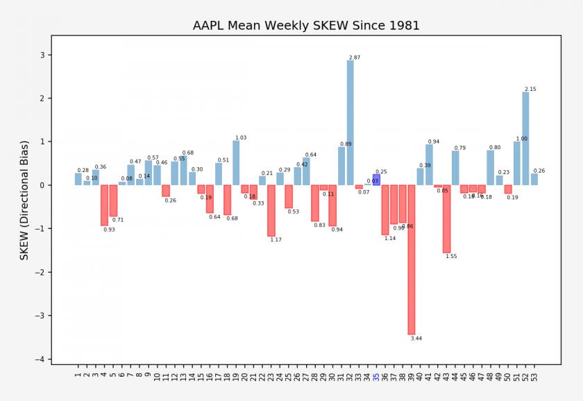 AAPL_weekly_skew_stats