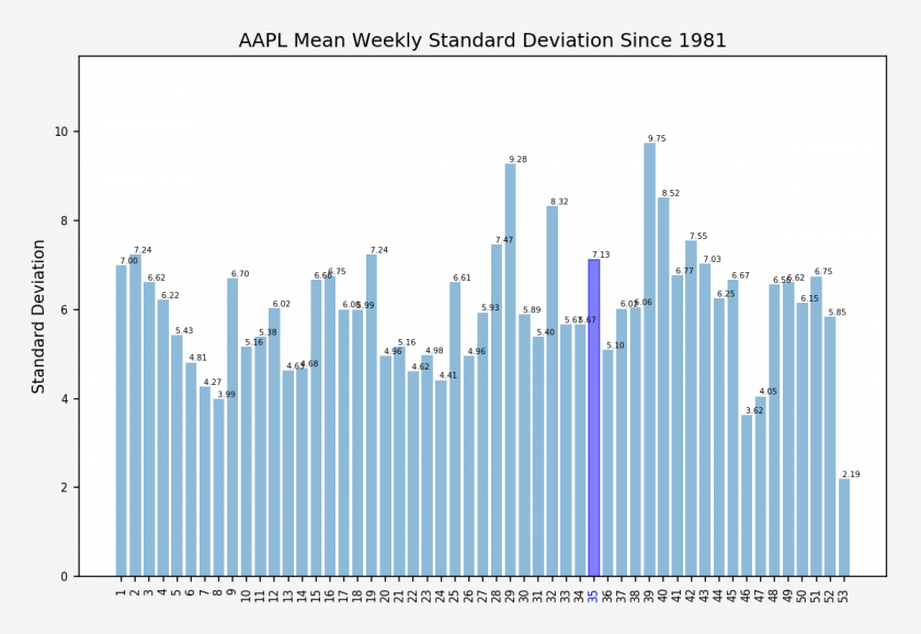 AAPL_weekly_stdev_stats