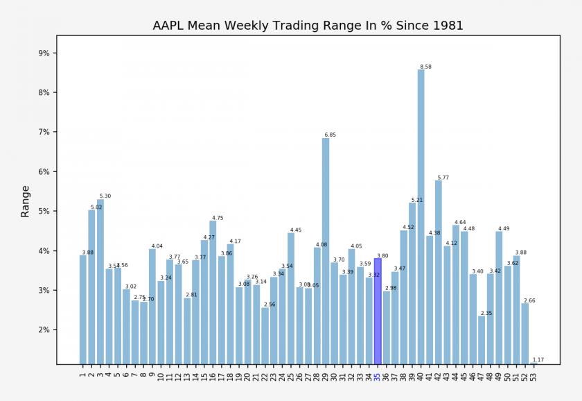 AAPL_weekly_trading_range