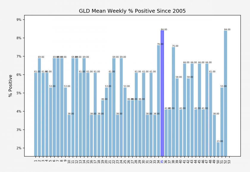 GLD_weekly_percent_positive_stats