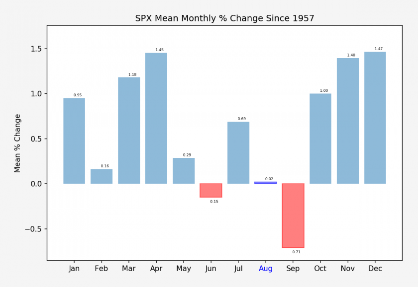 SPX.XO_monthly_change_stats