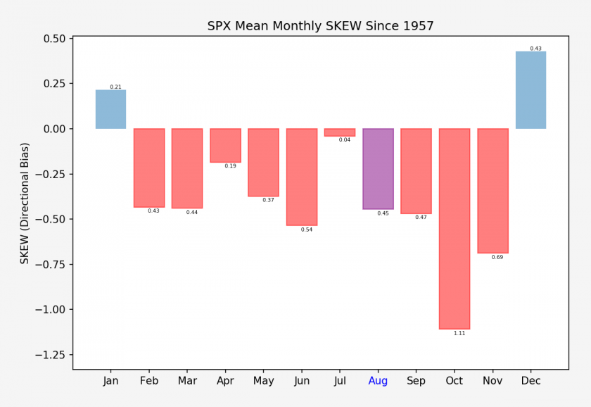 SPX.XO_monthly_skew_stats