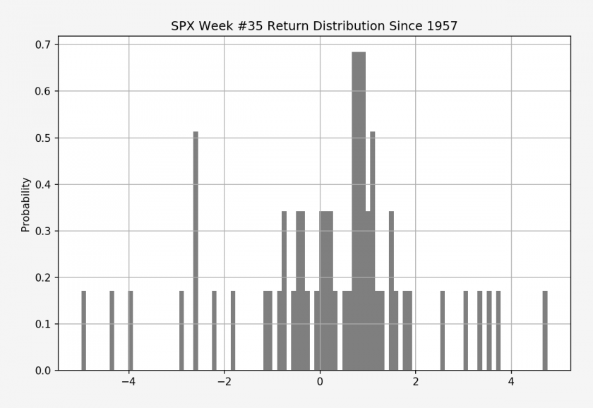 SPX.XO_week_num_35_histogram_b