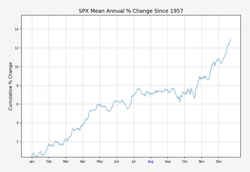 SPX.XOannual_cumulative_stats