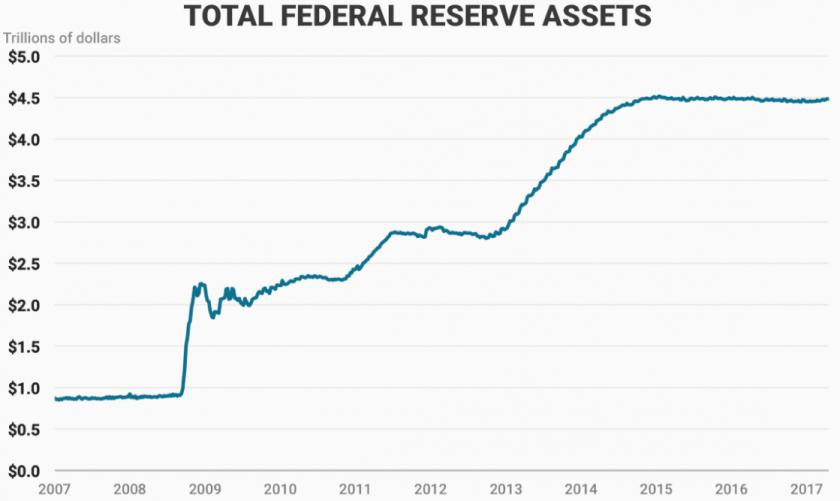 2017-09-19_Fed_balance_sheet