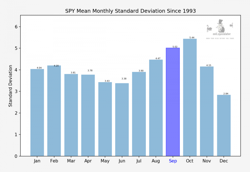 SPY_monthly_stdev_stats